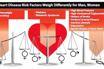 Same Symptoms Different Care For Women And Men With Heart Disease Duke Health